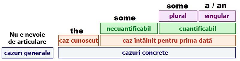 Tabele foarte utile pentru cei ce studiază engleza. Simplu și pe înțelesul tuturor!