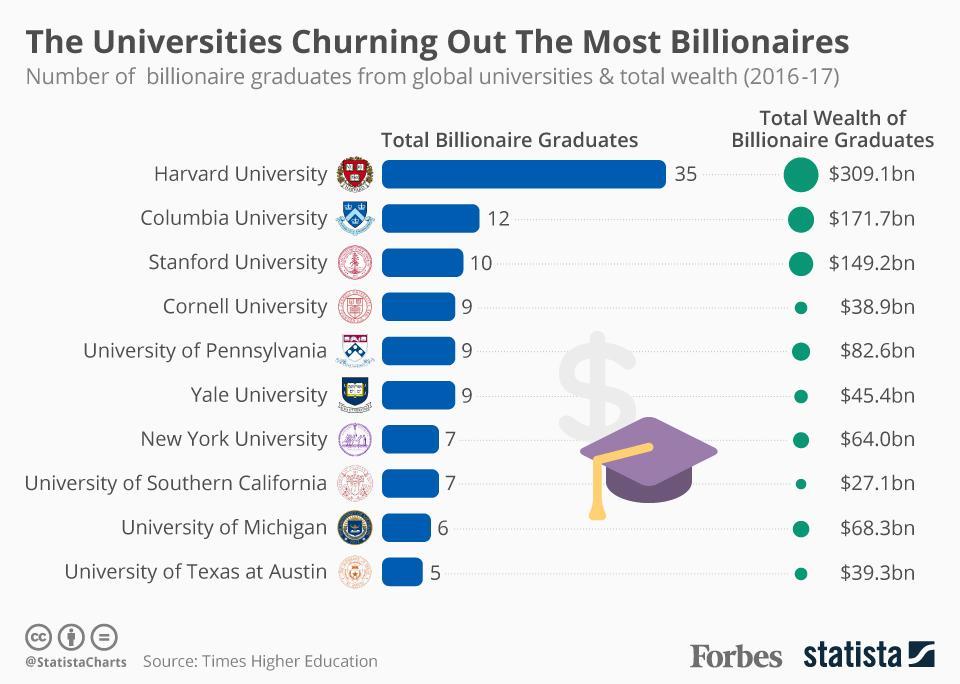 Topul universitatilor functie de numarul de absolventi ce au ajuns miliardari